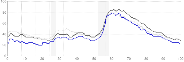 Gainesville, Georgia monthly unemployment rate chart